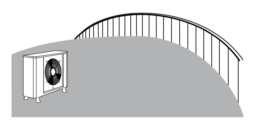AC boundary distance